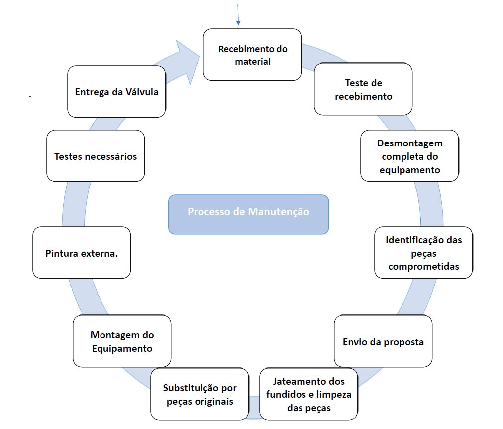 Assistência Técnica Spirax Sarco